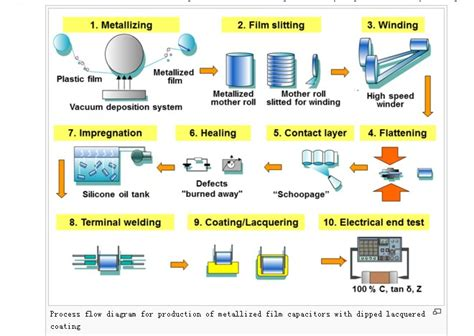 fabrication of resistors and capacitors ppt capacitor fabrication process ppt 28 images file mlcc manufacturing process png wikimedia