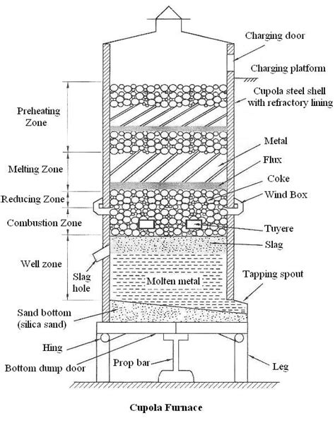 cupola diagram manufacturing processes elements of mechanical engineering