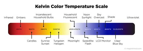 kelvin color temperature light color kelvin scale pictures to pin on