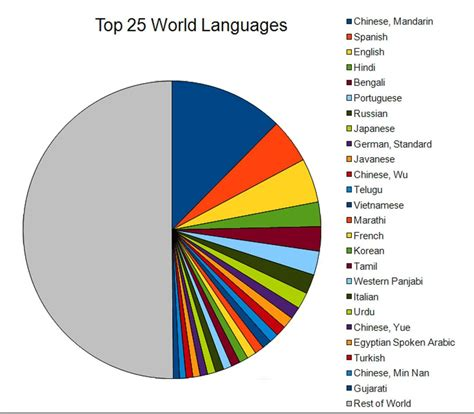 language th global trends in foreign language demand and proficiency