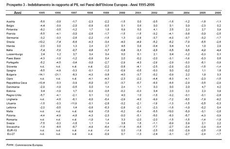 tavola chi quadro l enorme buco debito pubblico italiano di cosa si