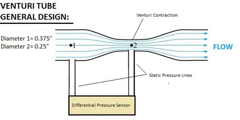 venturi effect diagram venturi diagram venturi get free image about wiring