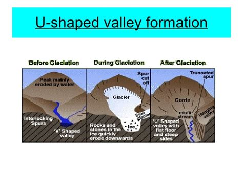 v shaped valley formation diagram l4 glacial troughs