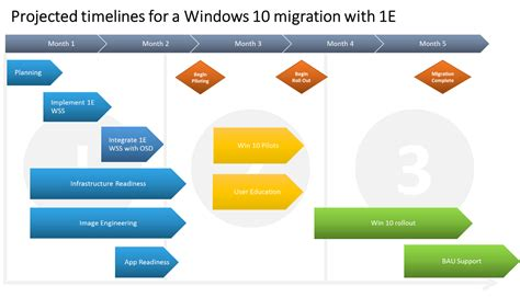 defining a windows 10 deployment success plan part 2 1e