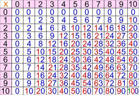 tavola pitagorica fino a 15 tavola pitagorica