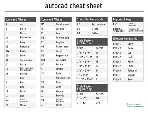 An AutoCAD Cheat Sheet and Being More Productive   CAD