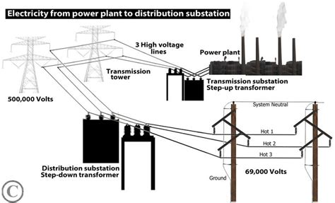 electricity from plant to distribution transformer jpg
