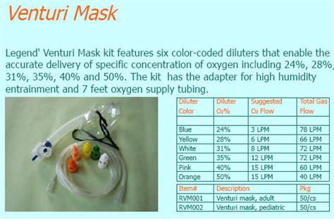 Masker Venturi venturi mask colors