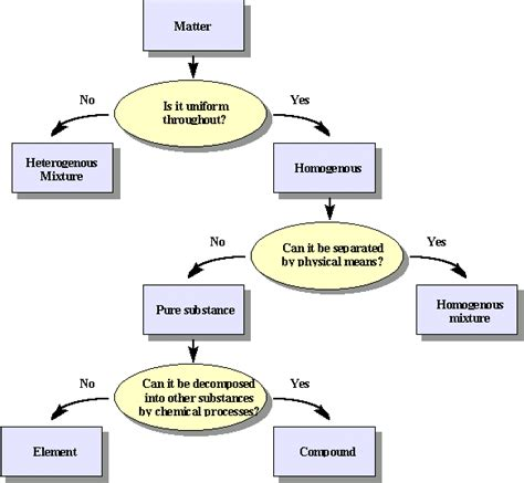 element matter 1 9 classification of matter chemwiki