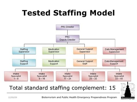 staffing model template development of a resource center model and exercise for
