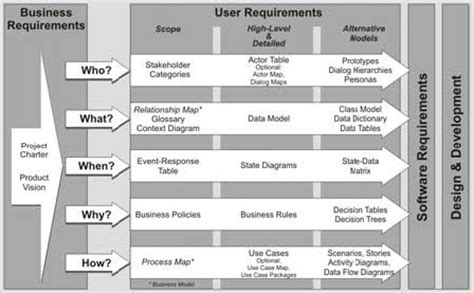 commercial model qualifications software requirements using models to understand users needs
