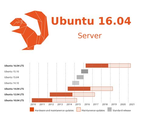 guide ubuntu server 14 04 server os upgrade ubuntu 16 04 lts from 14 04