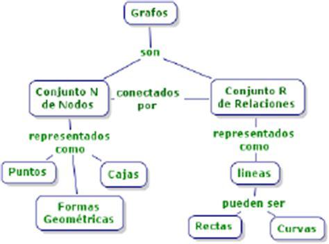 alacena definicion la alacena educativa 191 qu 233 son los mapas conceptuales