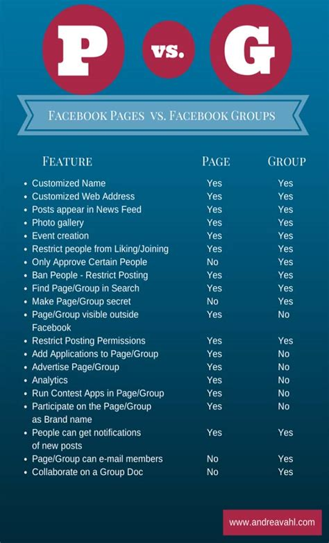 fb group facebook page vs group which is best for you louise