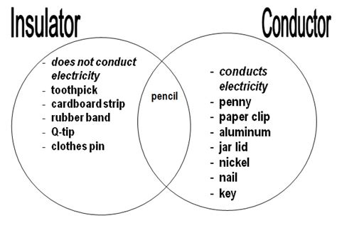 electrical conductors meaning in tamil connections