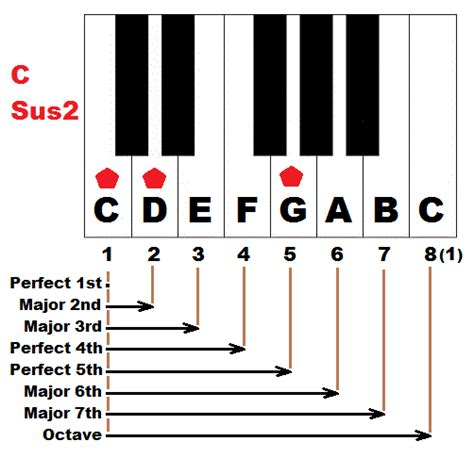 Guitar chords perfect two