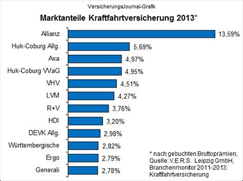 Kfz Versicherung 3 Schäden Frei by Gewinner Und Verlierer In Der Kraftfahrtversicherung