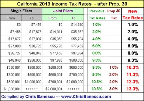 ca state tax brackets