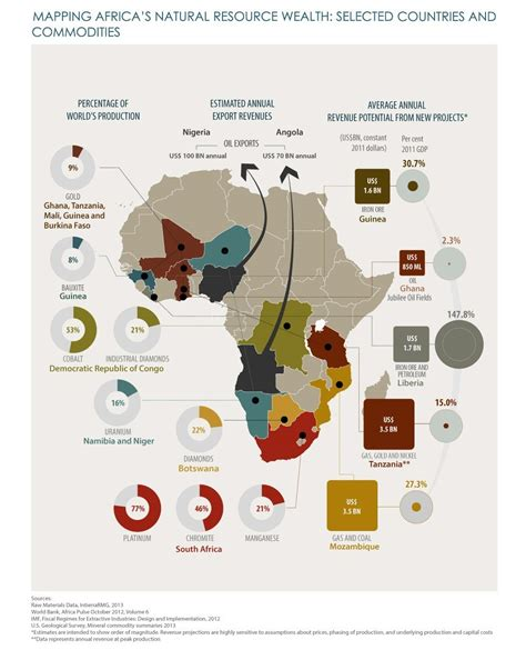africa map of resources africa is rich in resources but tax havens are keeping