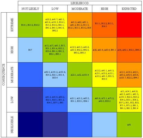 project risk matrix template project risk matrix template 28 images if you ve never