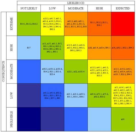 dod risk management plan template 13 dod risk management plan template icd 10 timeline 17