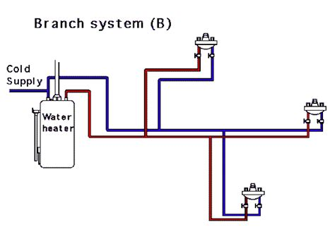 diagram of house plumbing system residential plumbing and piping systems looped branched