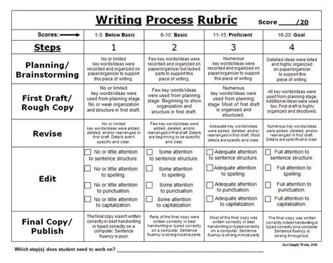 Self Assessment Essay Rubric by Essay Rubric Ontario