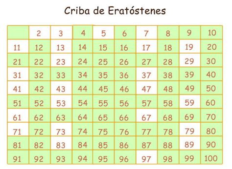 una lista de nmeros primos del 1 al 200 n 250 meros primos y compuestos