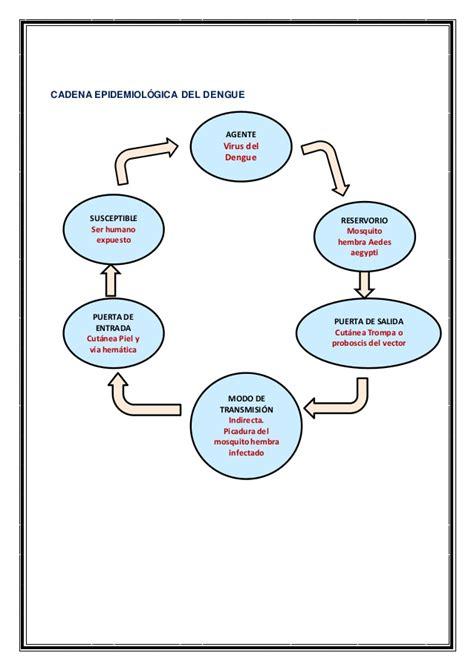 cadena epidemiologica meningitis epidemiolog 205 a de las enfermedades transmisibles