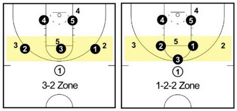 Zone 2 In 1 Top By Anfashion 3 2 zone defense complete coaching guide
