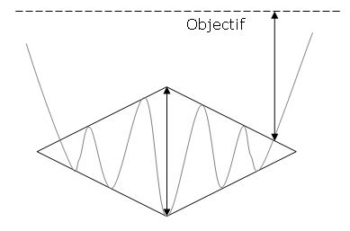 triangle pattern bumps شرح نموذج البوق broadening pattern نموذج الالماس diamond