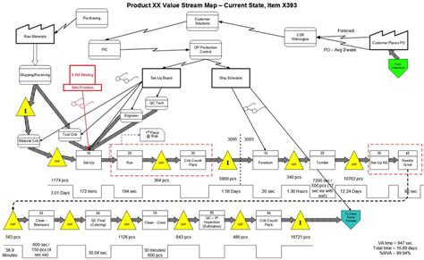 value mapping visio your value map looks a different