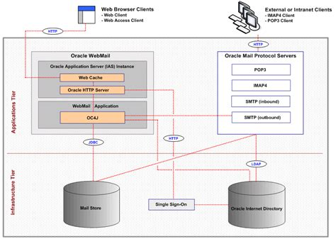 architecture mail 8 deploying oracle mail