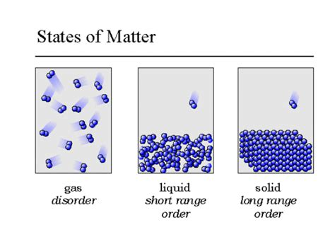 states of matter scattergood chemistry states of matter