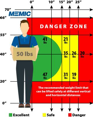 safe lifting diagram keep lifts between the knees and shoulders memic safety
