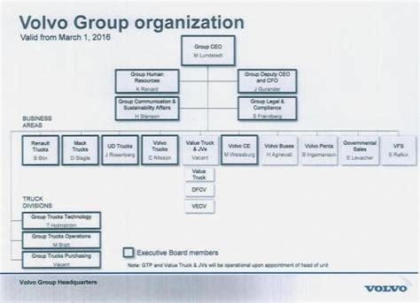 volvos group executive board  truck organization  clearer commercial