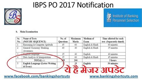 english pattern for ibps po major changes in ibps po 2017 notification ज न य क य