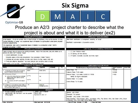 Lean Six Sigma Toc Using Dmaic Define Phase Six Sigma Project Charter Template Ppt