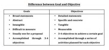 Goal And Objective Statements How To Frame Goals And Objectives In A Project Proposal
