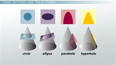section of cone sacred geometry one universe at a time