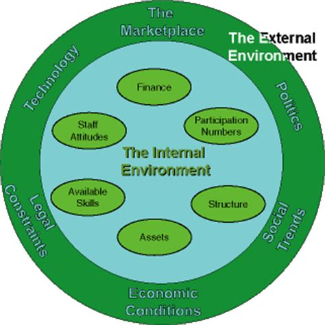 the environment of business external environment quotes like success