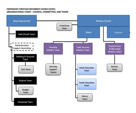 Church Organizational Chart Template by 14 Church Organizational Chart Templates To