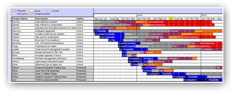 product portfolio management project pipeline pd trak