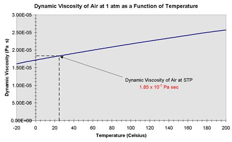 viscosity of water at room temperature dynamic viscosity vs temperature