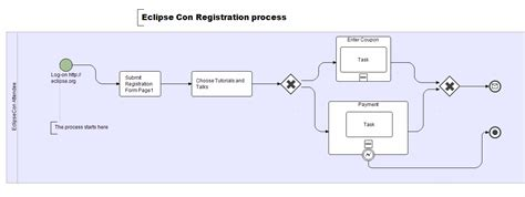 create bpmn diagram in eclipse stp bpmn component stp bpmn presentation on tutorial