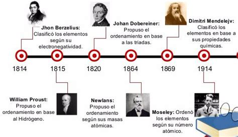 historia de la tabla periodica quimica historia de la tabla periodica