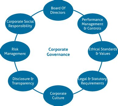 corporate governance framework diagram corporate governance business planning services perth