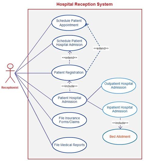 uml use template 15 best uml diagram for library management system images
