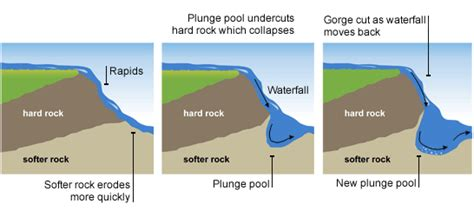 Which Erodes Faster Limestone Or Granite - formation of a waterfall physical geography sle