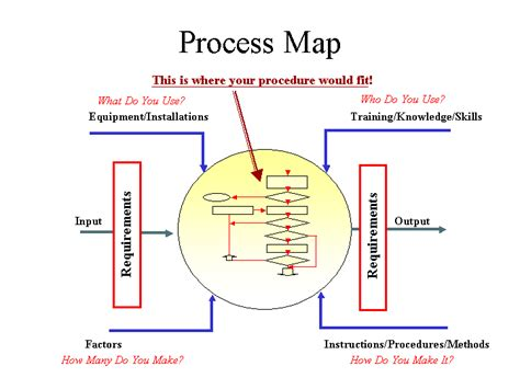 process mapping process maps template